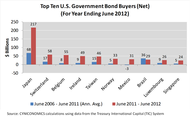 TIC…TIC…TIC: The Ominous Warning in Foreigners' U.S. Bond ...