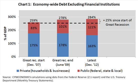 deleveraging 1
