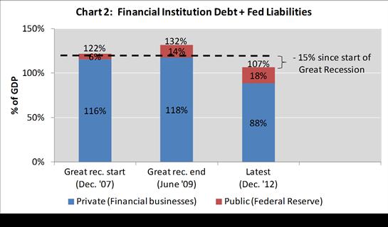 deleveraging 2