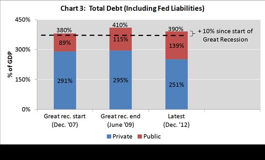 deleveraging 3