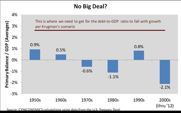krugman chart 1