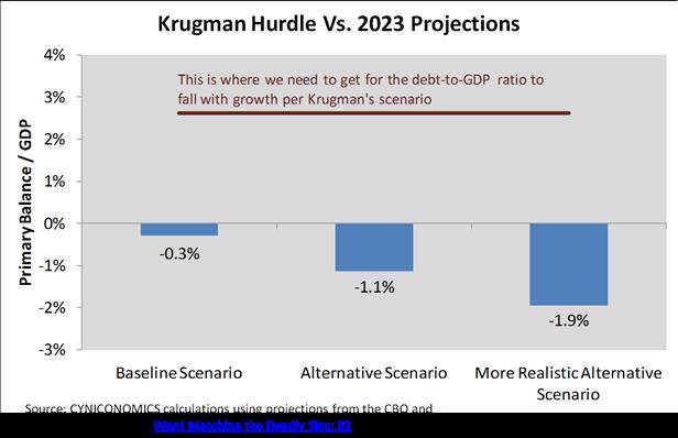 krugman chart 2