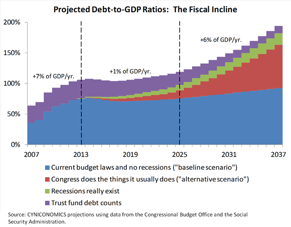 debt projection 1