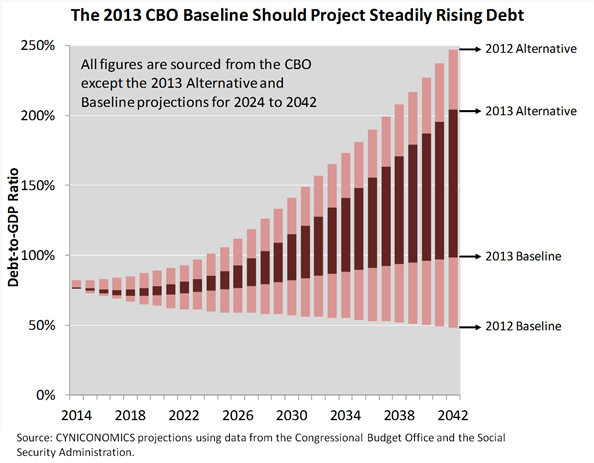debt projection 2