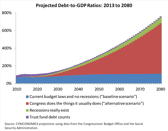 debt projection 3