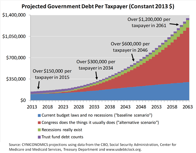 debt projection 4