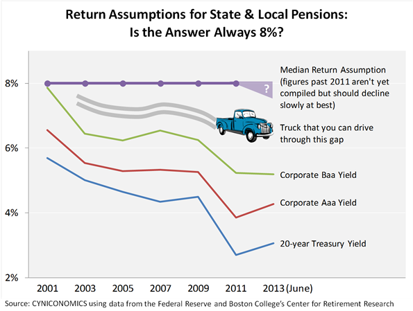pension assumption chart
