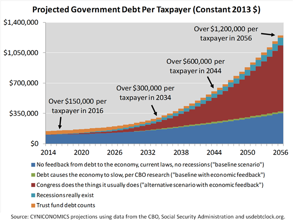debt projection5
