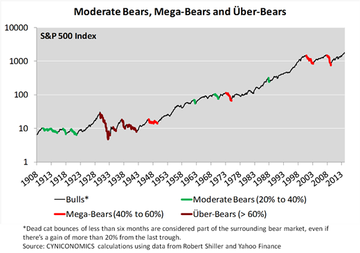 valuation nov 1