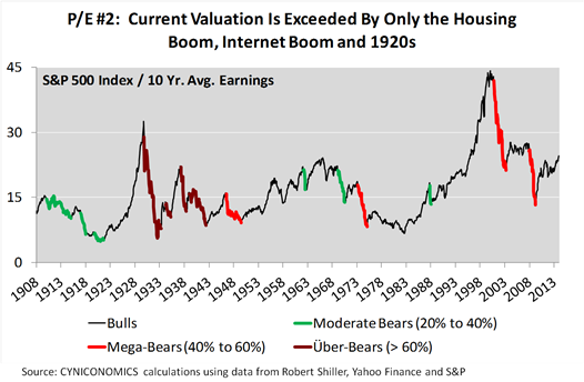 valuation nov 3