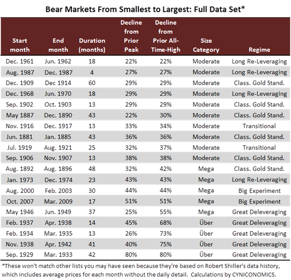 valuation nov 7