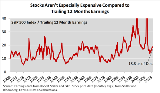 price to peak earnings 1