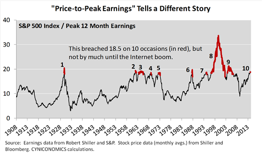 price to peak earnings 2