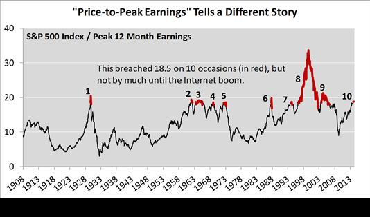 price to peak earnings 2