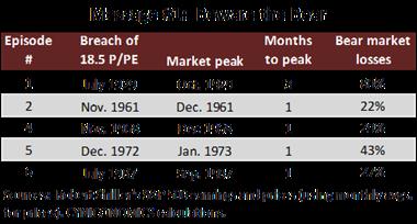 price to peak earnings 3