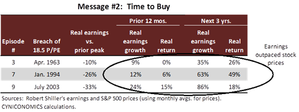 price to peak earnings 4