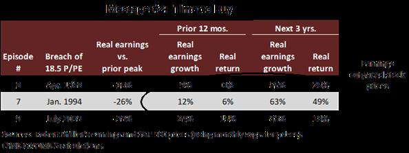 price to peak earnings 4