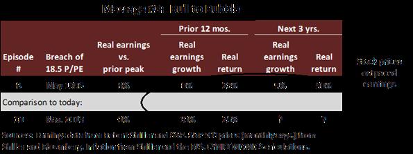 price to peak earnings 5