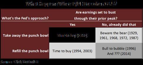 price to peak earnings 6