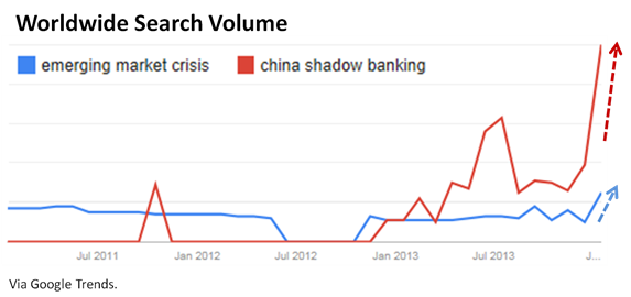 china shadow banking search volume