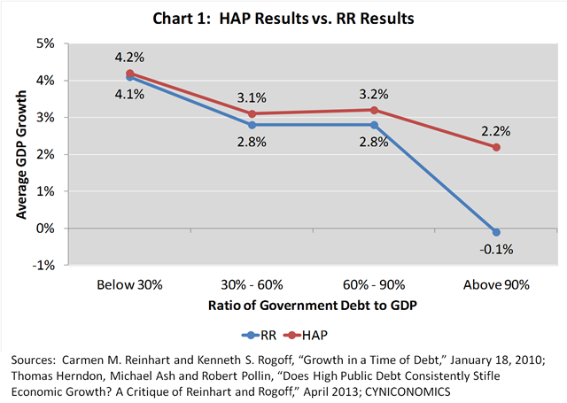 Revisiting The Reinhart Rogoff Kerfuffle And The Consequences Of