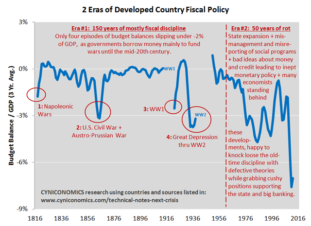 2 eras of developed country fiscal policy