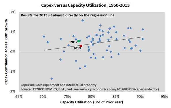capex and cnbc 5