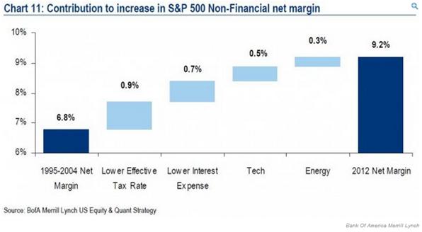 merrill margins chart