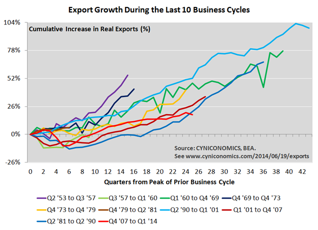 exports3