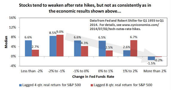 rate hikes 6