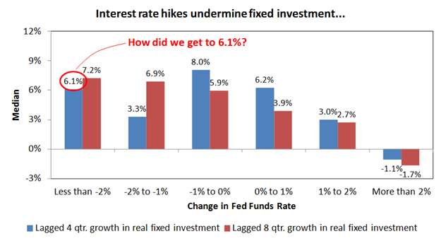 rate hikes 9