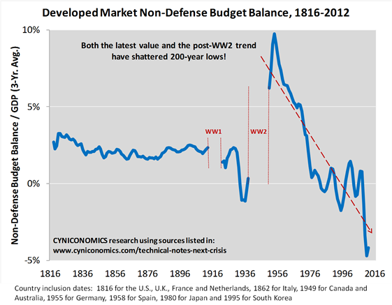 fiscal balance ex-defense 1
